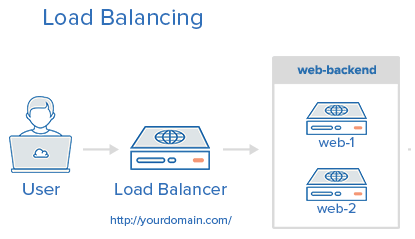 Layer 4 Load Balancing